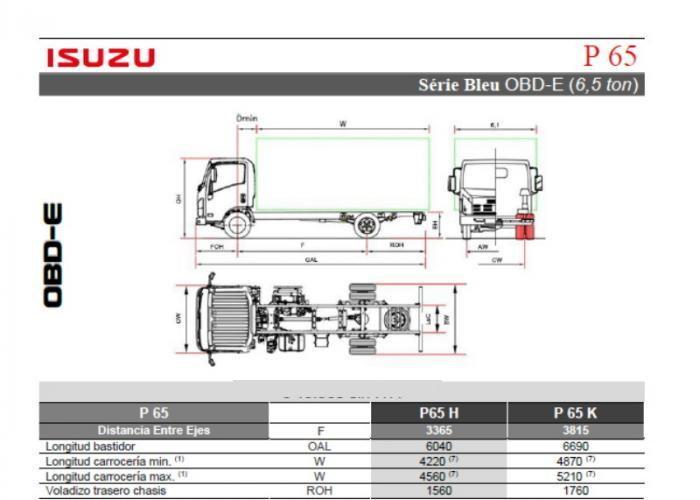 Fichas técnicas y Listado precios Isuzu P65